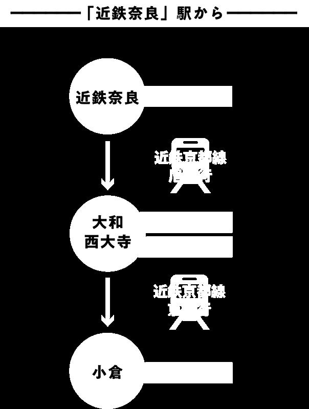 「近鉄奈良」駅から