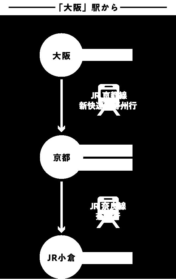 「大阪」駅から