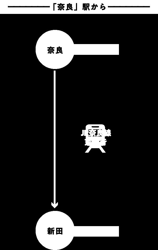 「京橋」駅から