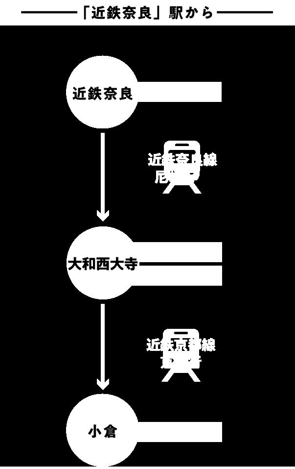 「奈良」駅から