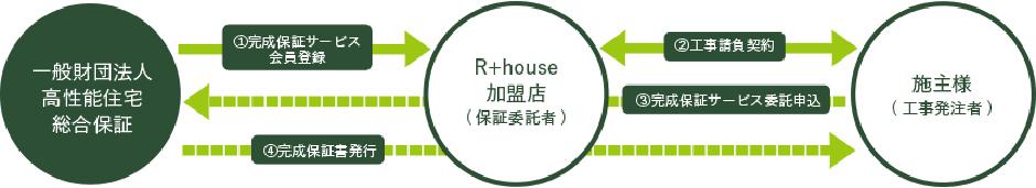 アールプラスハウス京都宇治の注文住宅の工務店と建築家